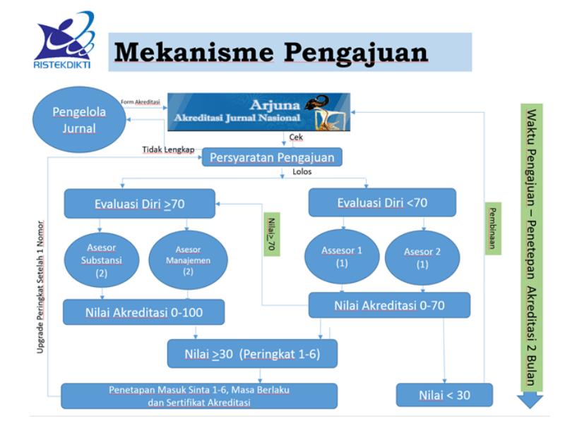 Mekanisme Pengajuan Akreditasi Jurnal